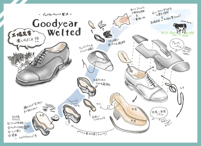 革靴作り方図解