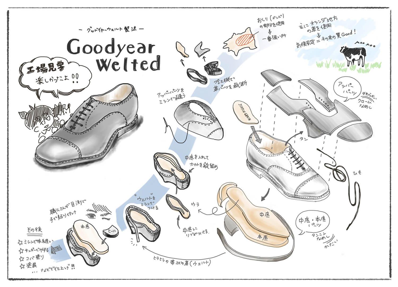 革靴作り方図解2