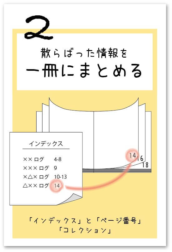 インデックスとページ番号図解