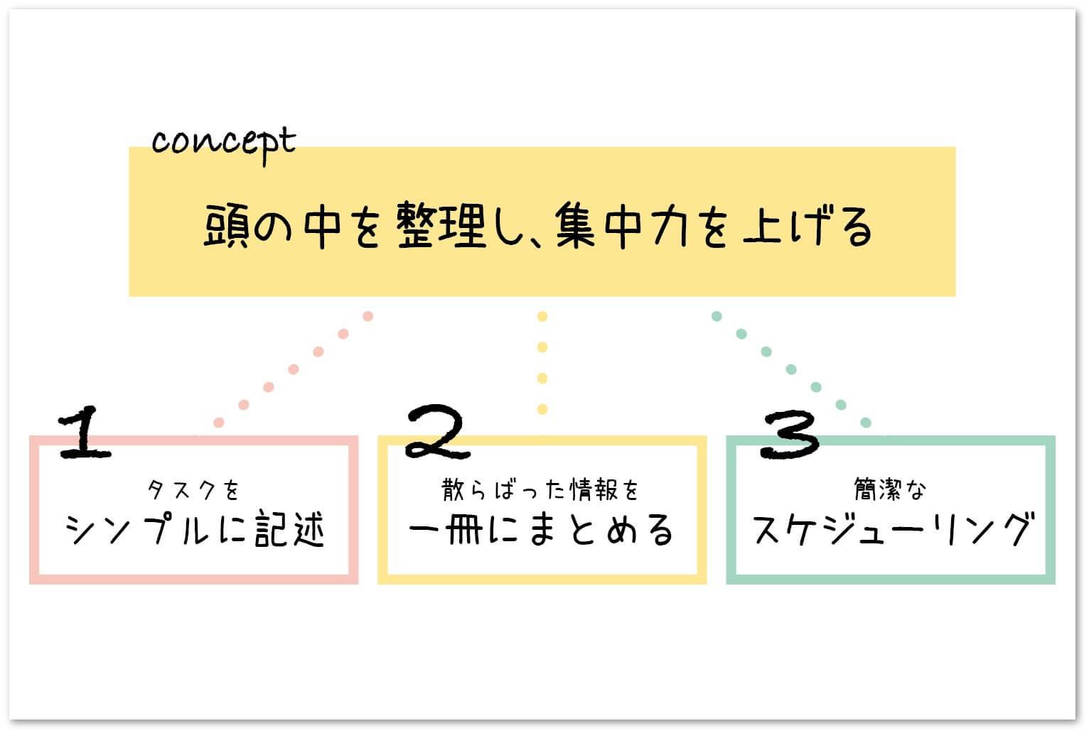 バレットジャーナル図解2-2