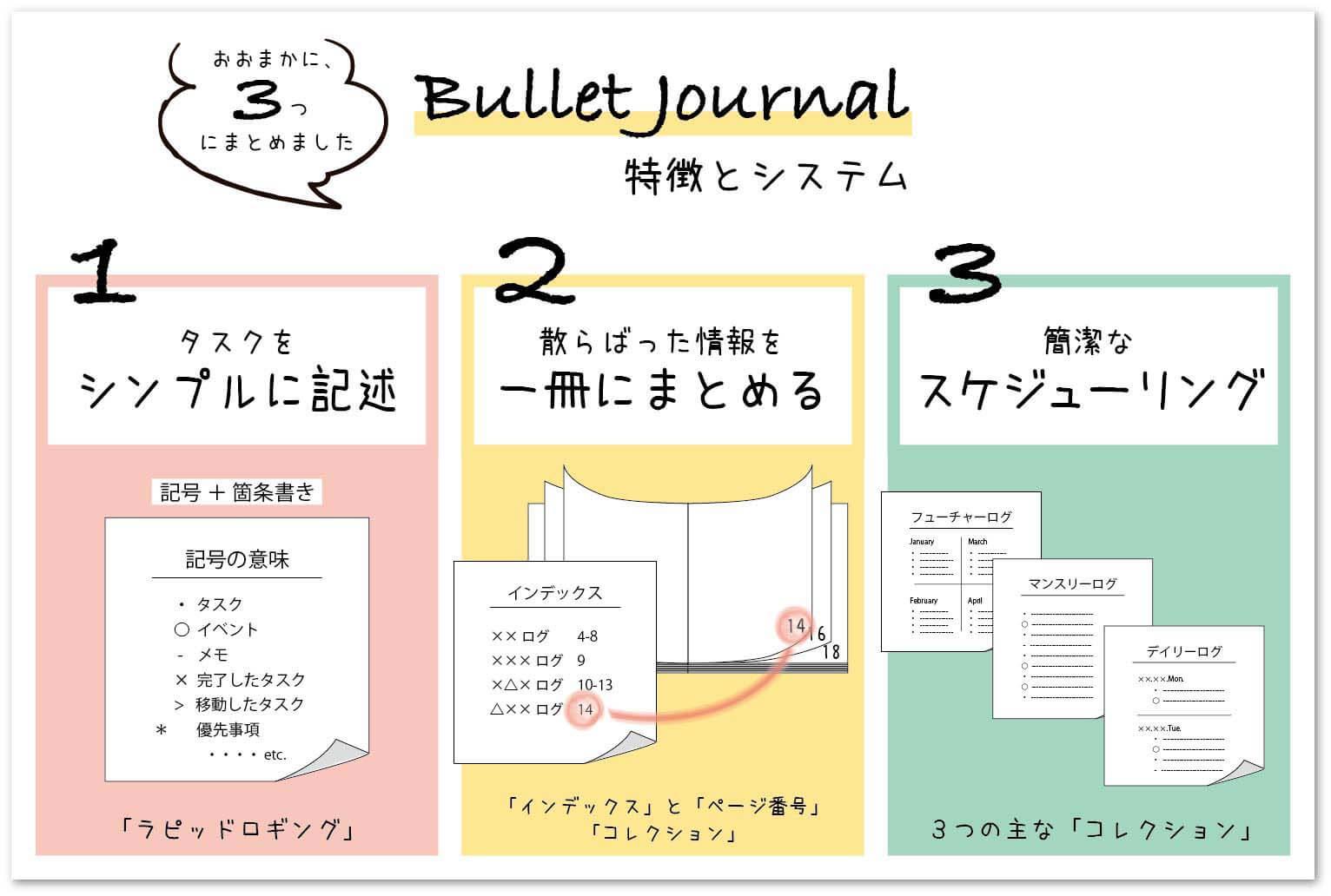 バレットジャーナル図解2