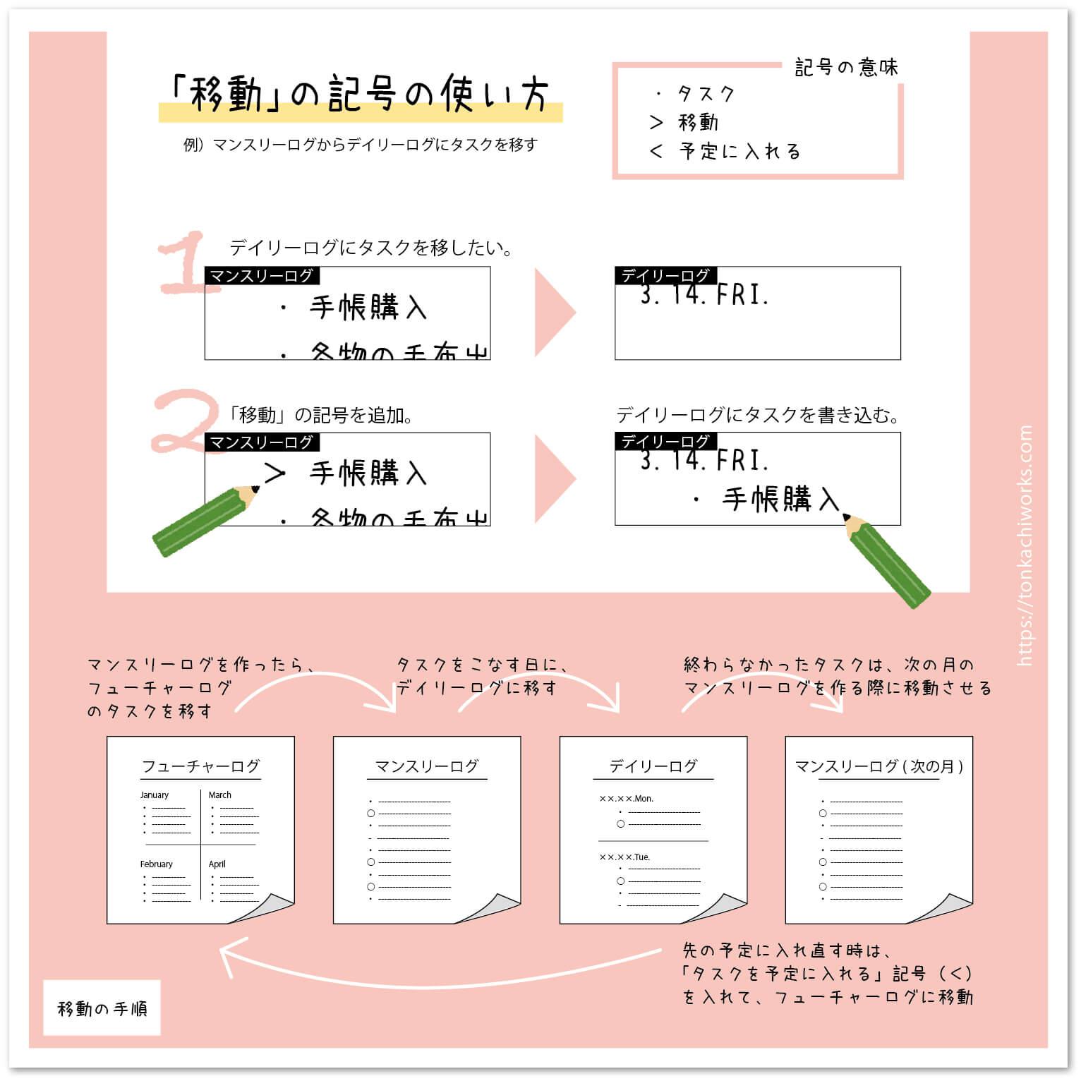 【図解】移動の記号の使い方 バレットジャーナル