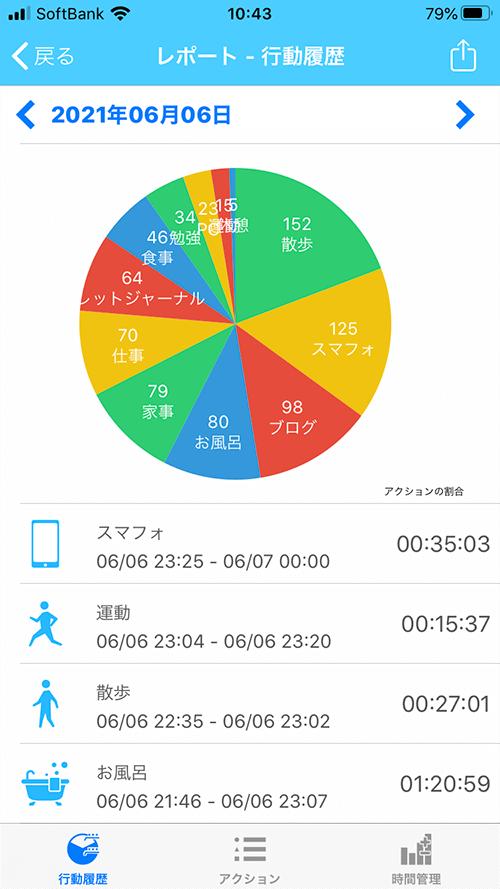③ レポート画面。各行動の合計時間の円グラフの下に、時間ごとの行動一覧表が並ぶ。