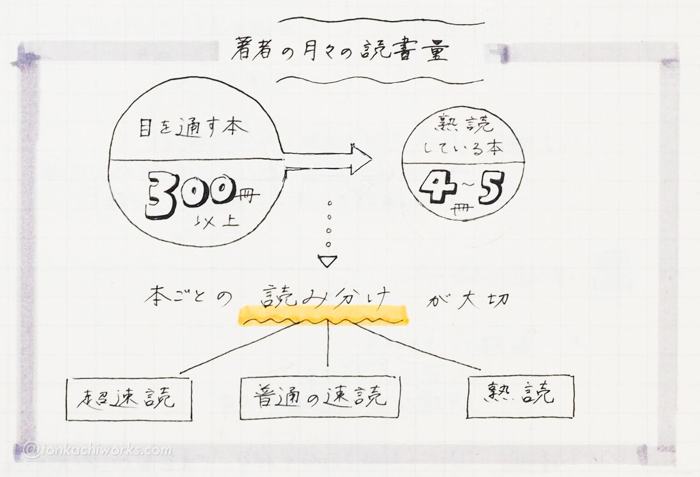 読書の技法_読書ノート4