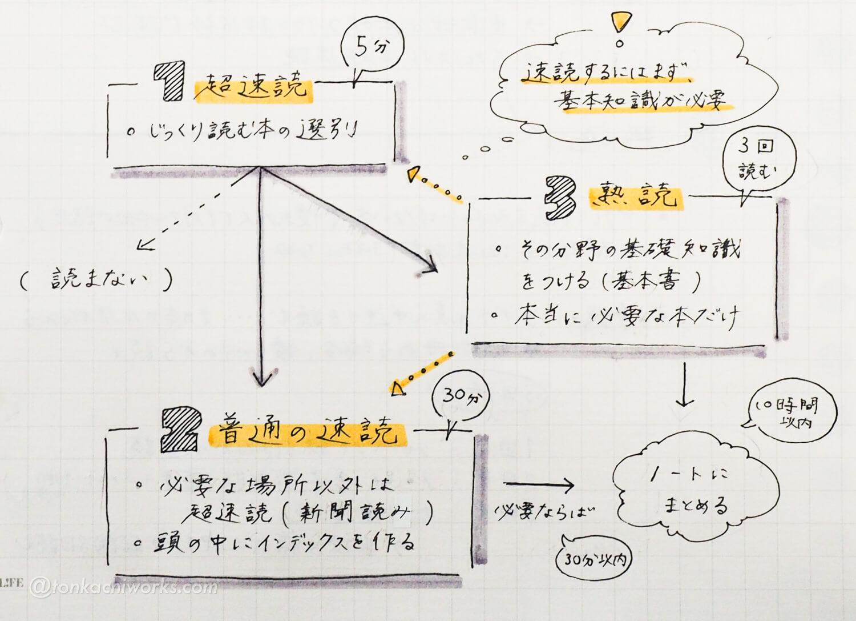 読書の技法_読書ノート5